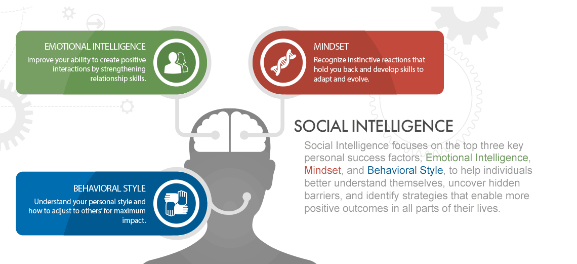 Three pillars of social intelligence
